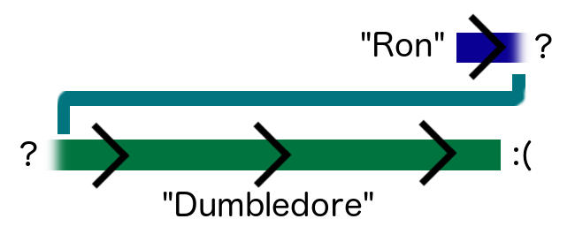 Figure illustrating the Ronbledore theory
